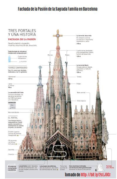 Las 11 maravillas de España, Sagrada Familia