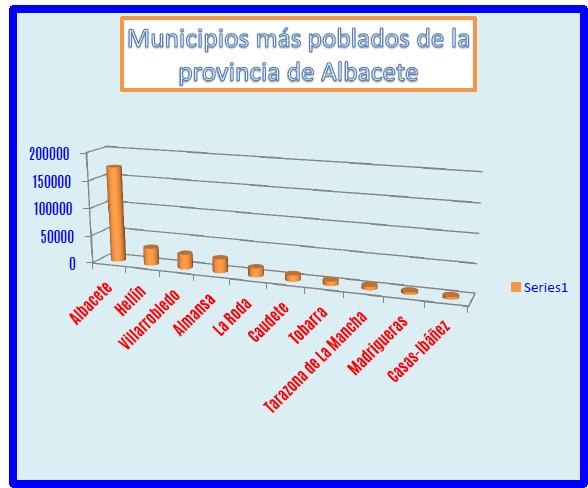 Conociendo Hispania, provincia Albacete