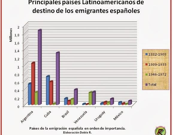 Derechos de la emigración