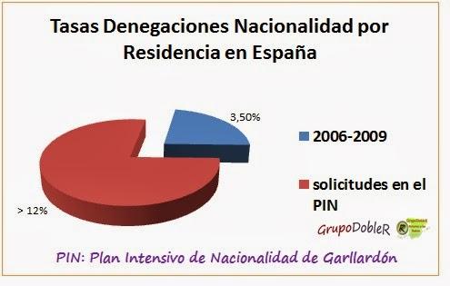 #RetornadosaEsp, #nacionalidadespxresidencia